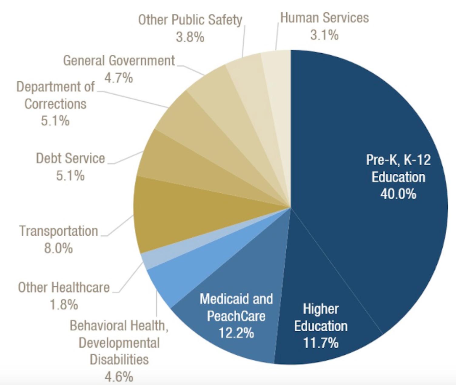 GA State Budget Pie Chart ATLproper